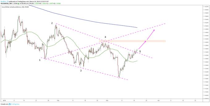Patrón Ondas de Wolfe en EUR/USD