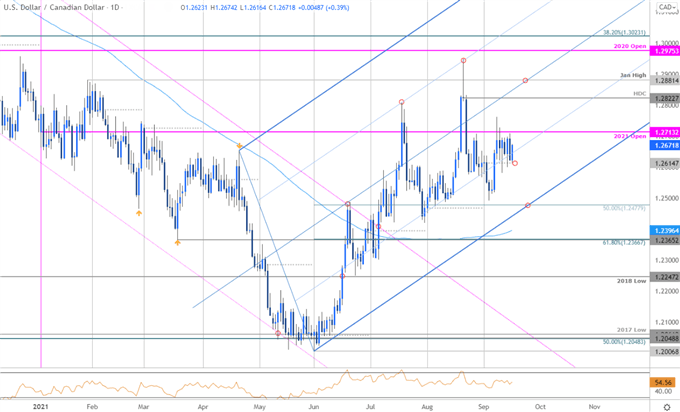 USD/CAD Breakout Imminent- Loonie Levels