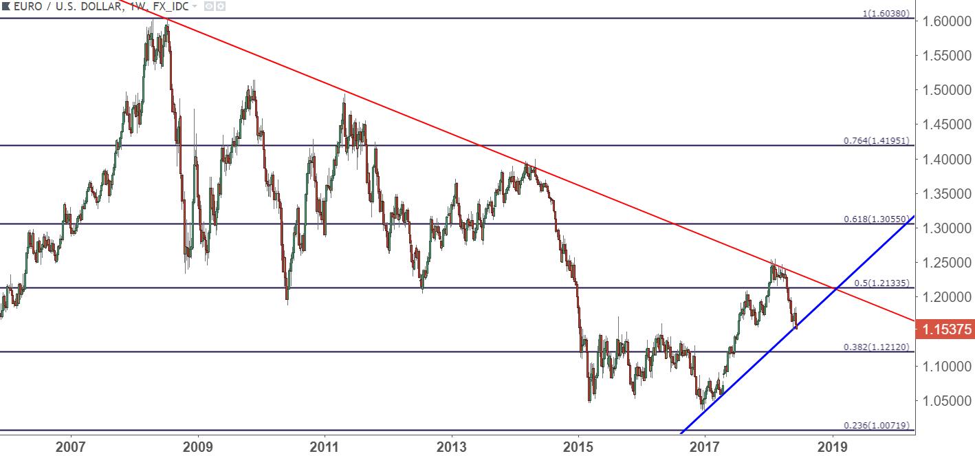 Eurusd Eur Usd Weekly Chart