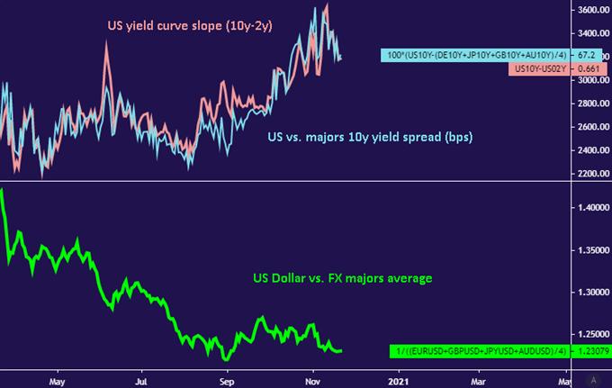 US Dollar vs Treasury spread
