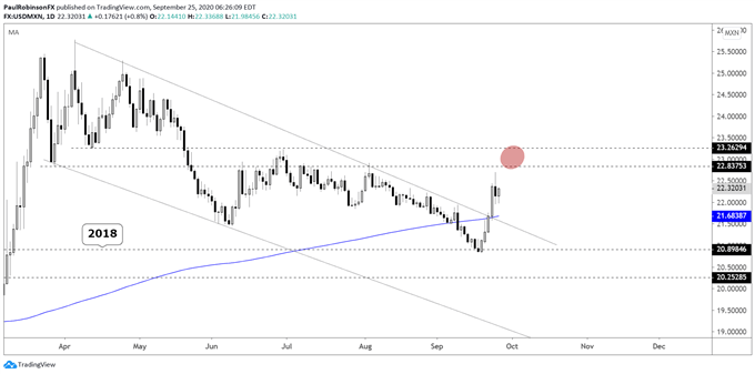 USD/MXN Technical Outlook Hinges on Direction of Stock Markets