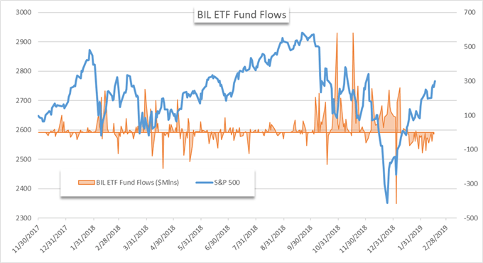 BIL ETF price chart and fund flows