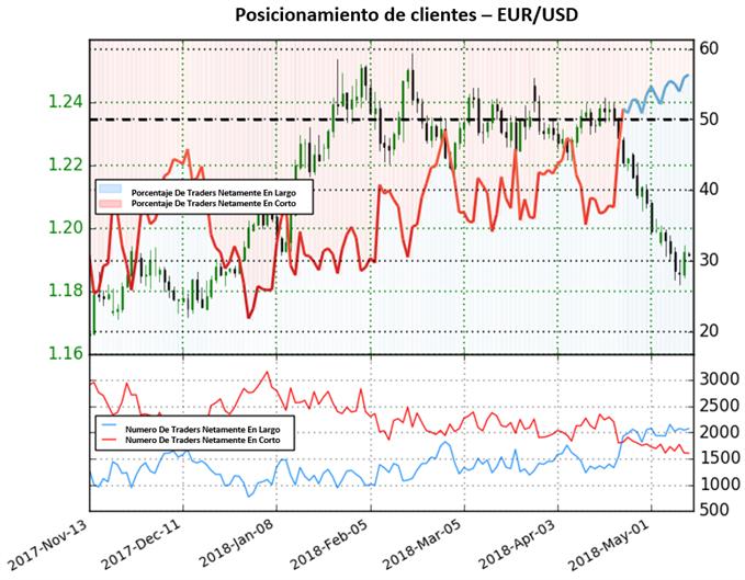 EURUSD cae fuertemente luego de que posicionamiento se torna positivo
