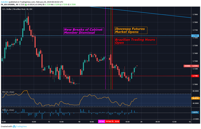 Chart Showing USD/BRL on a 30-Minute Chart