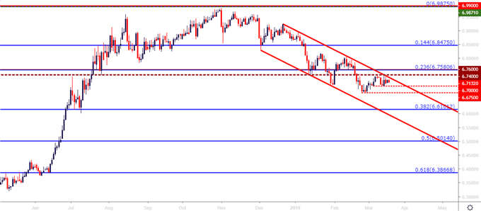 usdcnh usd/cnh daily price chart