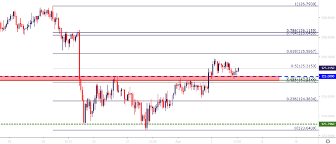 eurjpy eur/jpy two hour price chart