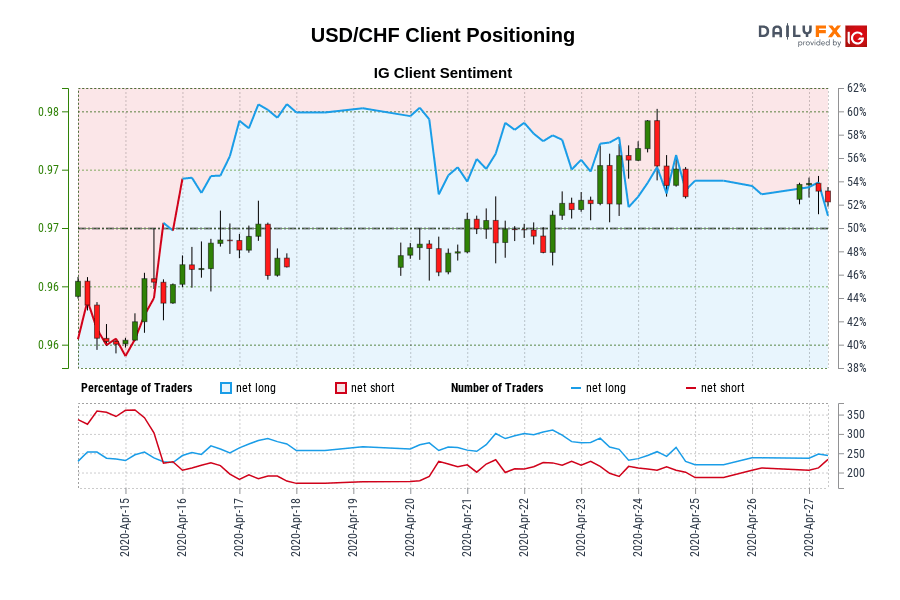 USD/CHF IG Client Sentiment: Our data shows traders are now net-short USD/CHF for the first time since Apr 15, 2020 when USD/CHF traded near 0.97.