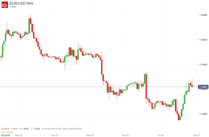 EUR/USD price chart on italy downgrade.
