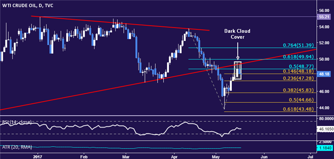 Crude Oil Prices Drop as US Politics Undermine Market Confidence