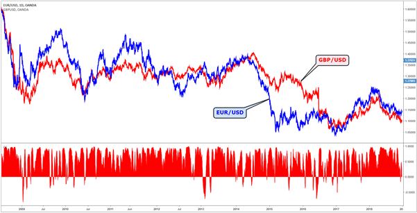 Forex Correlation: Using Currency Correlation in Forex Trading