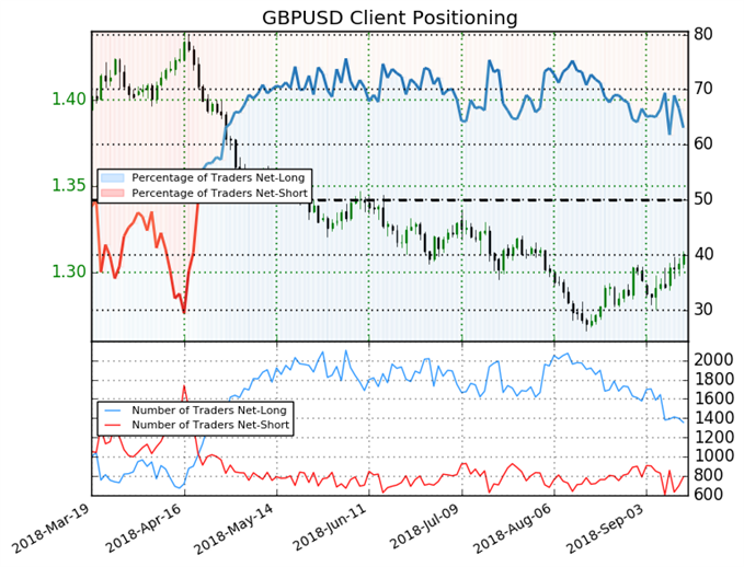 GBP/USD: Weekly Long Positions Decrease 20% Sparking Bullish Bias