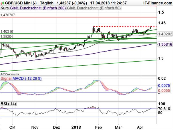 GBP/USD: Zwischenhoch vor dem Fall