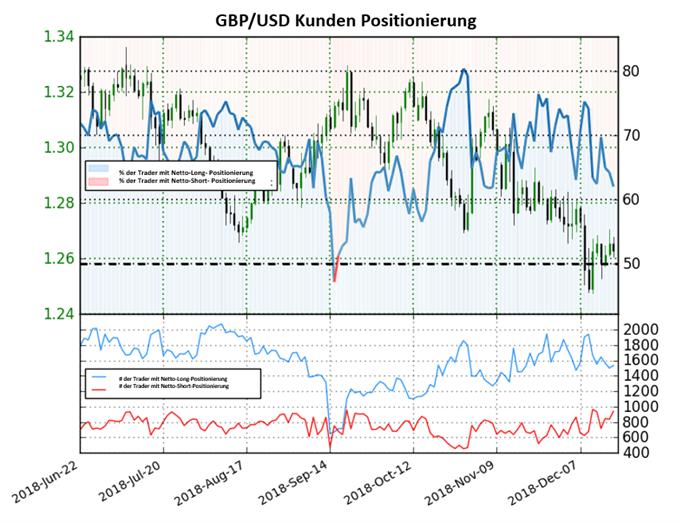 GBP/USD: Long-to-Short-Ratio fällt erneut