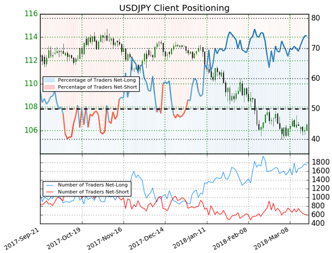 Ig Client Sentiment Index Chart Of The Day Usd Jpy