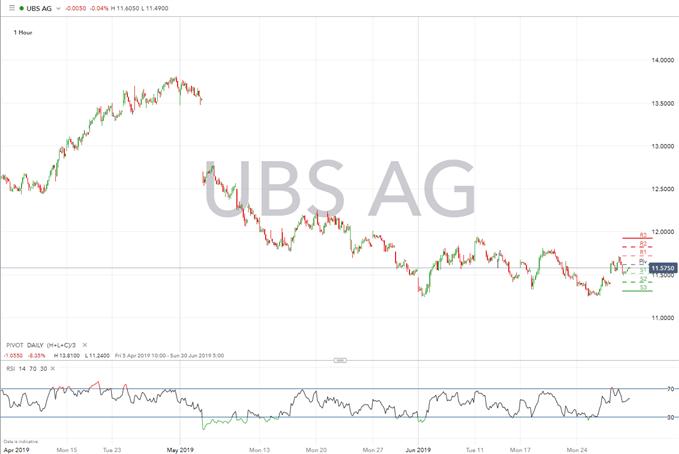 UBS CONFLICTO SUIZA 1 HORA 28 DE JUNIO 2019