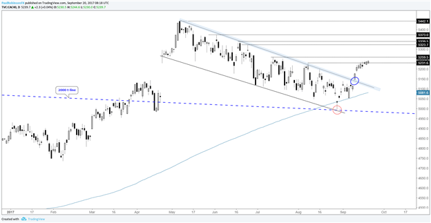 DAX & CAC Technical Analysis: Quietly Grinding After Leaps Over Big Levels