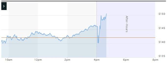 Facebook price chart