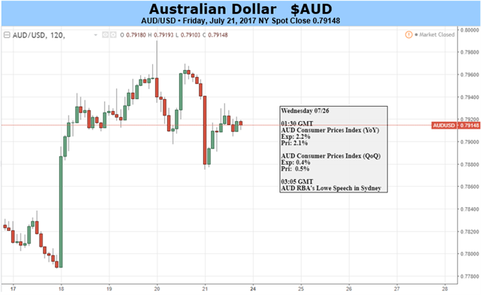 Australian Dollar on Watch for RBA Interventions After Debelle