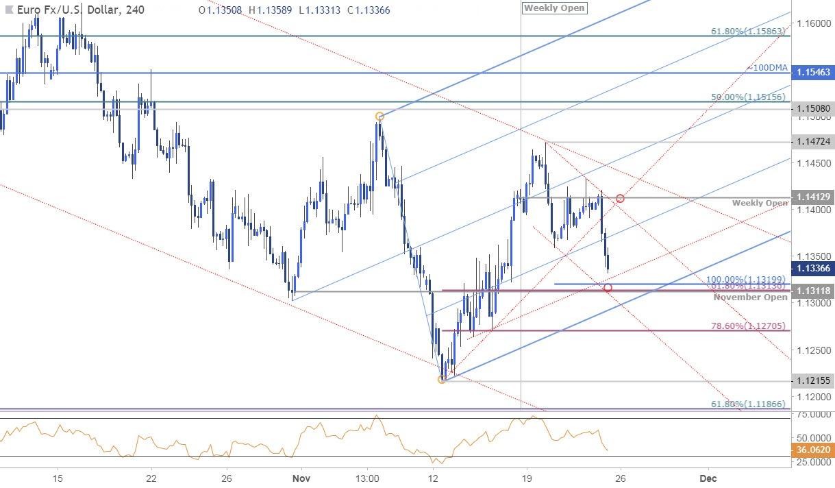 Eur Usd 240min Price Chart