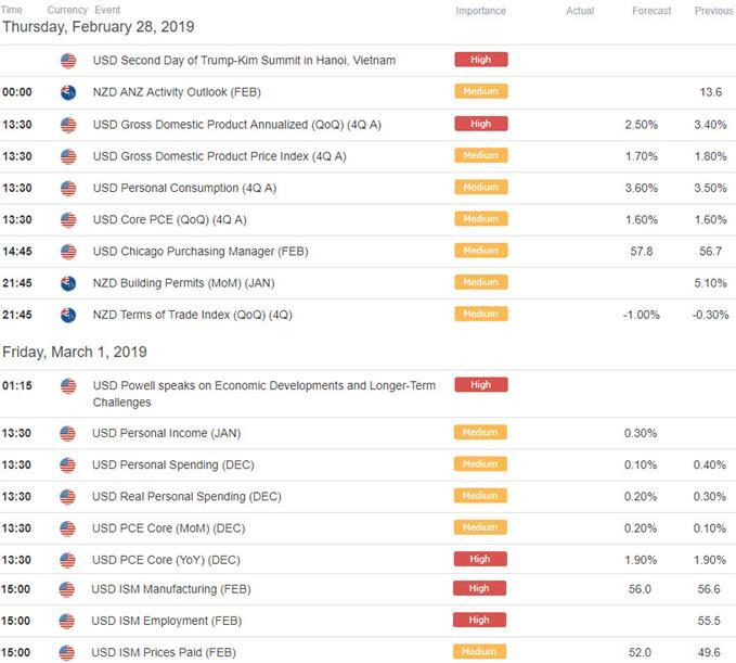 New Zealand / US Economic Data Calendar - NZD/USD