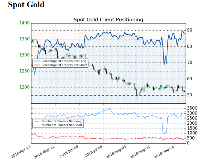 Sentiment indicator on Gold daily chart
