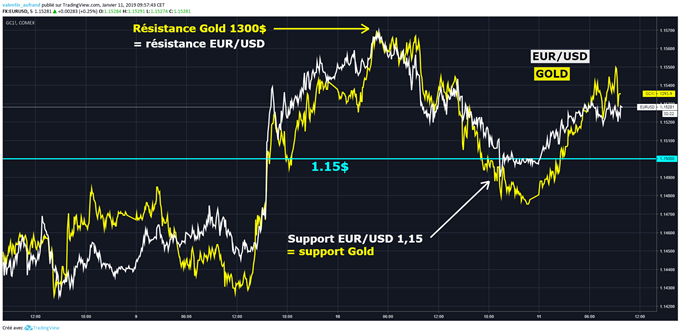 Corrélation EUR/USD et cours de l'or
