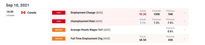 Employment Change data