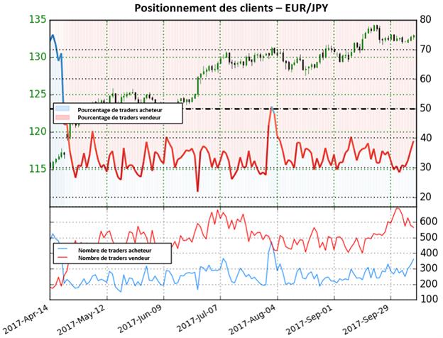 EUR / JPY: Alors que de plus en plus de traders se positionnent sur le côté acheteur, nous pourrions peut-être voir quelques mouvements baissiers