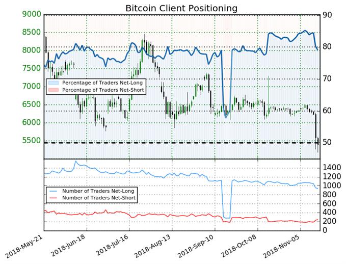 Le Sentiment continue de tendre en faveur d'une baisse du Bitcoin.