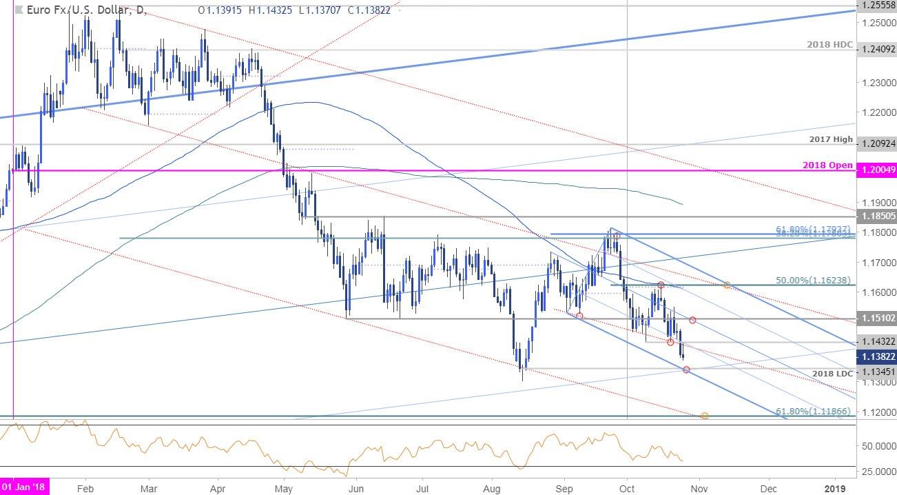 EUR / USD NEWS