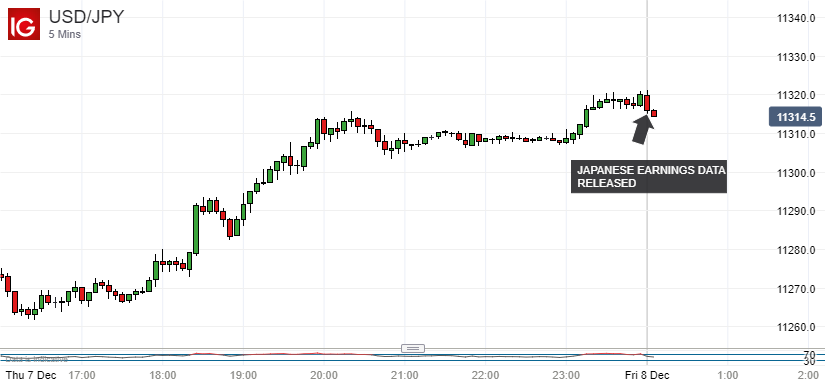 Looks past local data to us news usd jpy chart warns of top