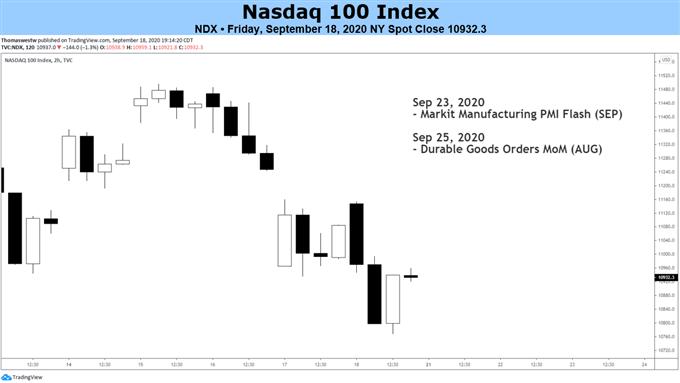 NDX 100 Price Chart