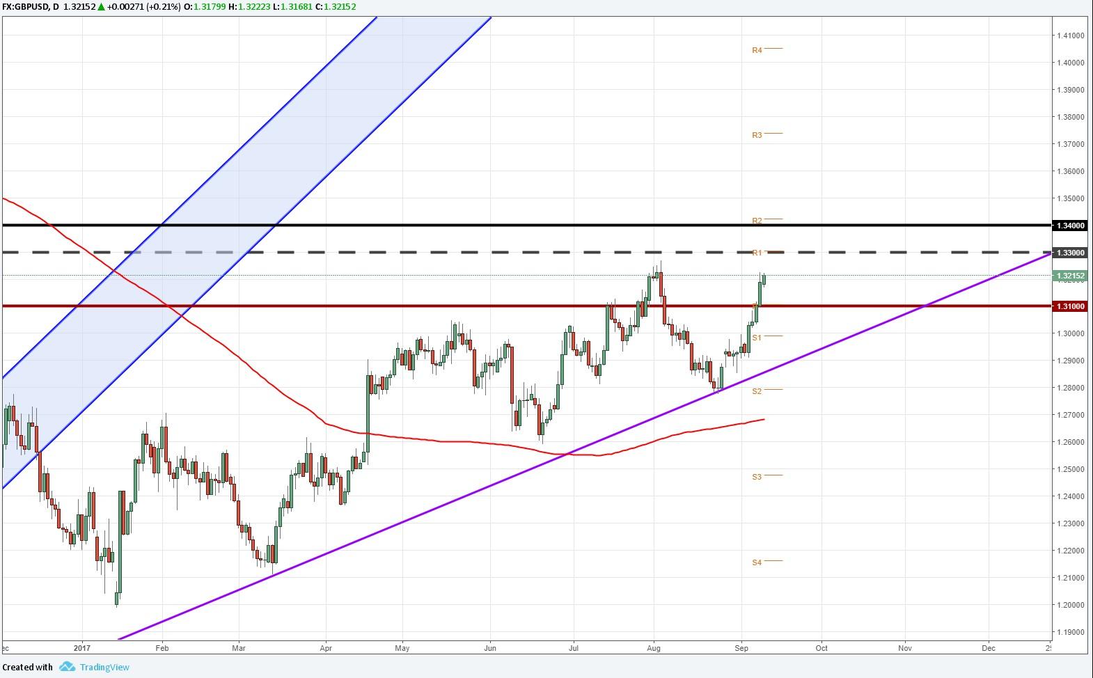 GBP/USD se prepara para el IPC y la decisión de tasas del Banco de Inglaterra