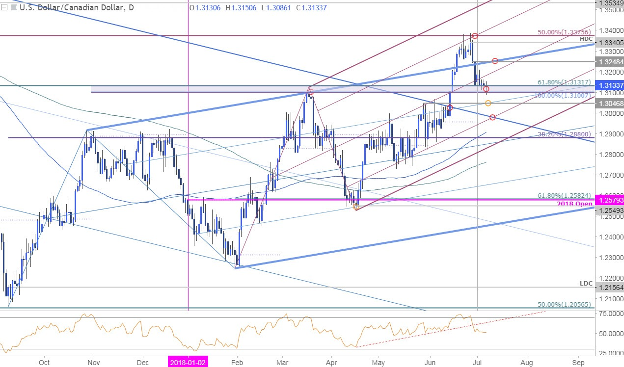 Cooking cracklins usdcad daily price chart fandeluxe Images
