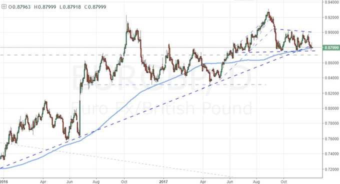 EUR/GBP Is a Pair Suited to Current Conditions with Serious Fundamentals Ahead