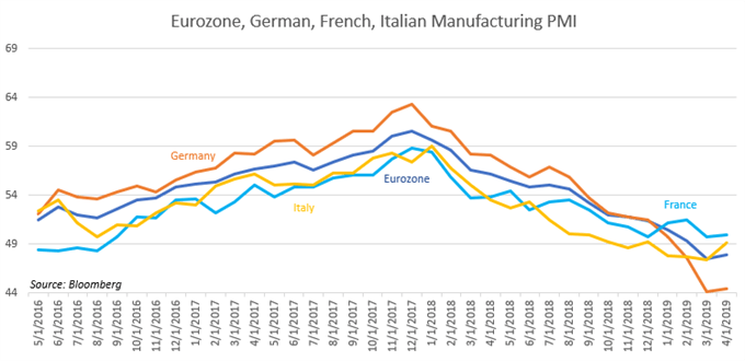 Chart Showing Eurozone PMI