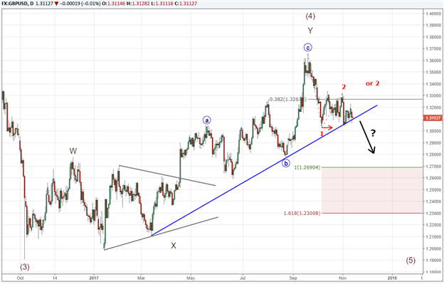 GBP/USD Hanging Over the Edge of a Cliff