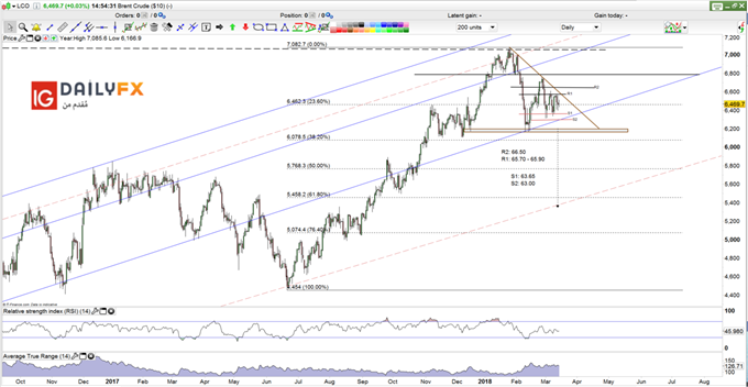 Brent Oil prices daily chart decesending tringle
