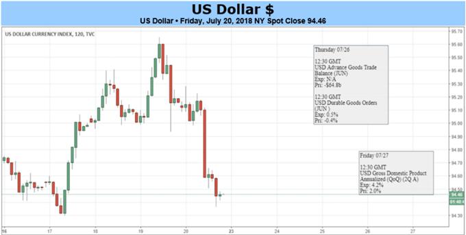 الدولار الأمريكي قد يشهد ارتفاعاً عقب لقاء ترامب مع يونكر، وبفعل ارتفاع نمو إجمالي الناتج المحلي