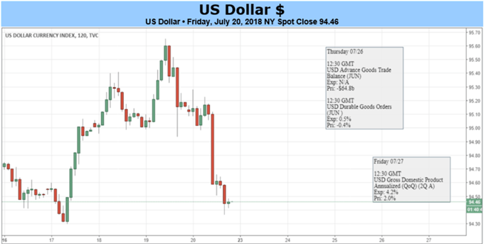 US Dollar May Rise After Trump Meets Juncker, GDP Growth Soars