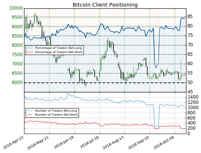 Les traders restent majoritairement à l'achat sur le cours du Bitcoin