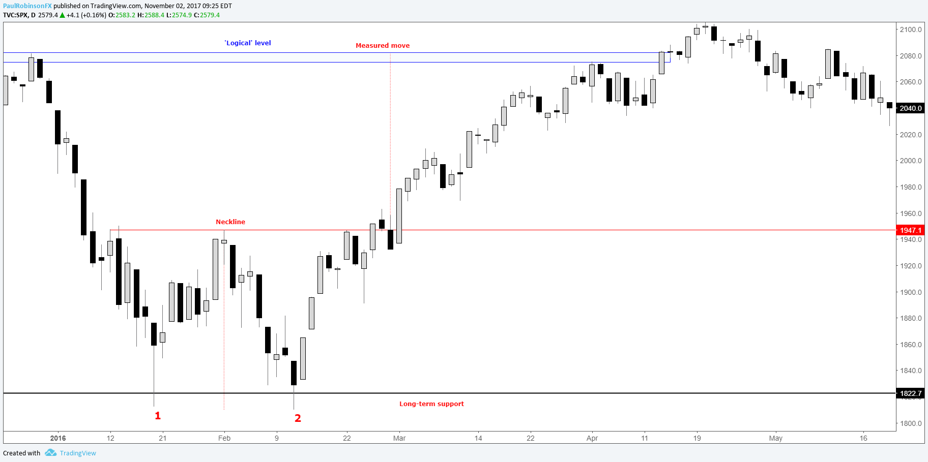 a Better Trader: Classic Chart Patterns, Part I