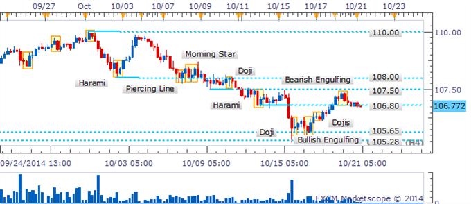 USD/JPY La recuperación tambalea ya que los traders ven más allá de un patrón Harami