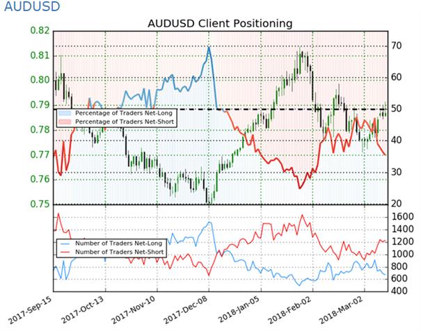 Australischer Dollar – AUD: US-Handelspolitik könnte den Aussie unter Druck setzen