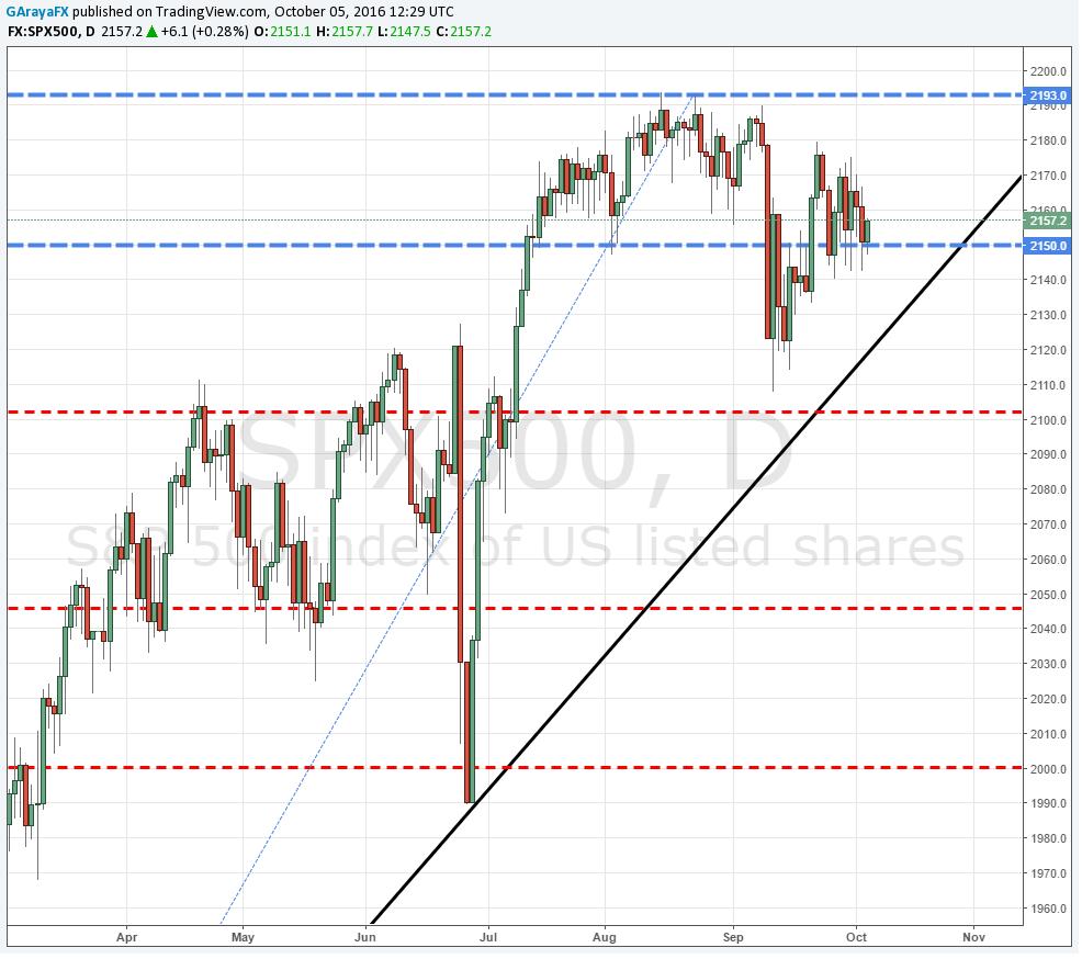 Wall Street: S&P 500 y Dow Jones operan al alza en el pre-mercado.