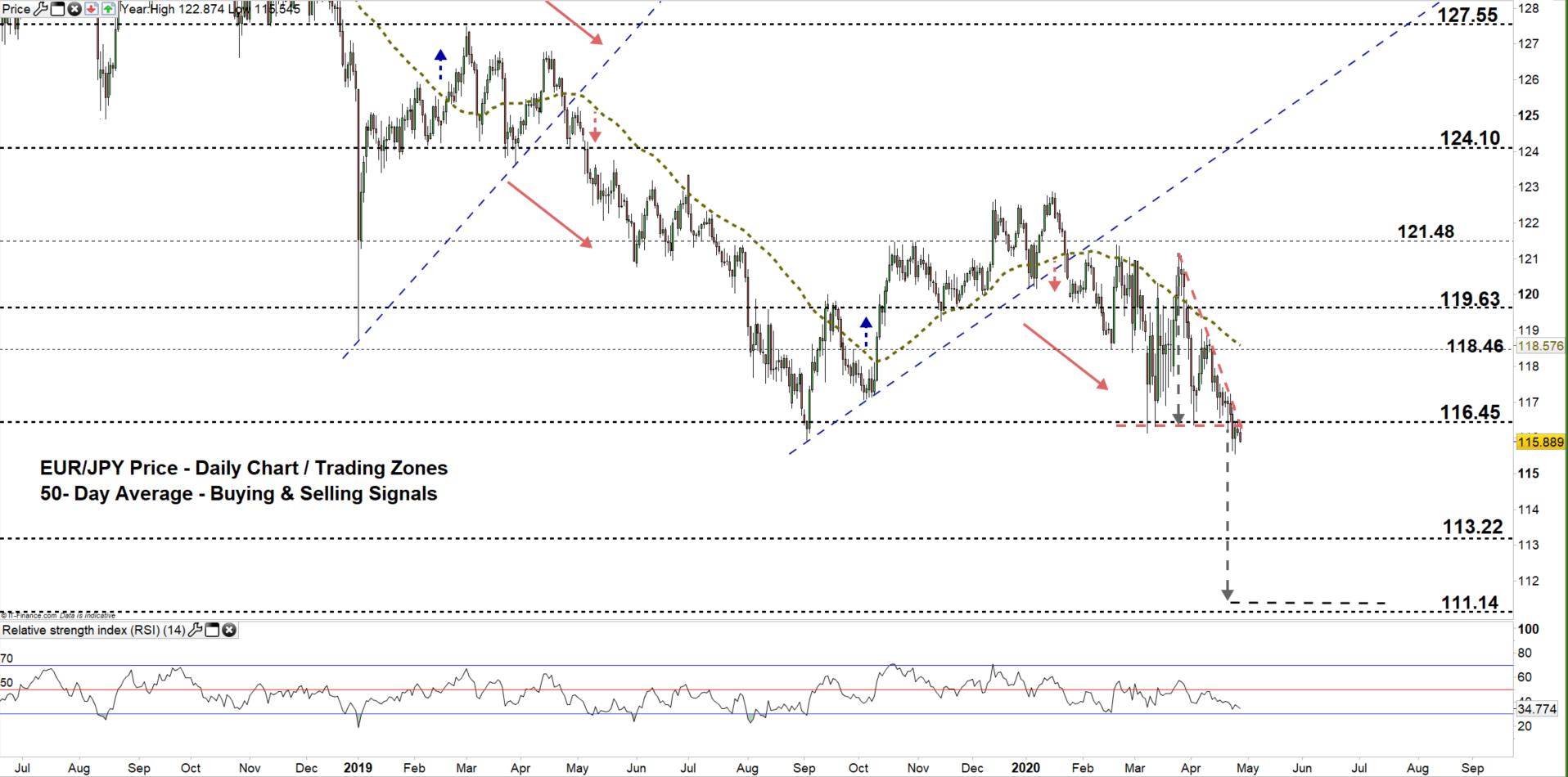 Euro Vs Anese Yen Forecast