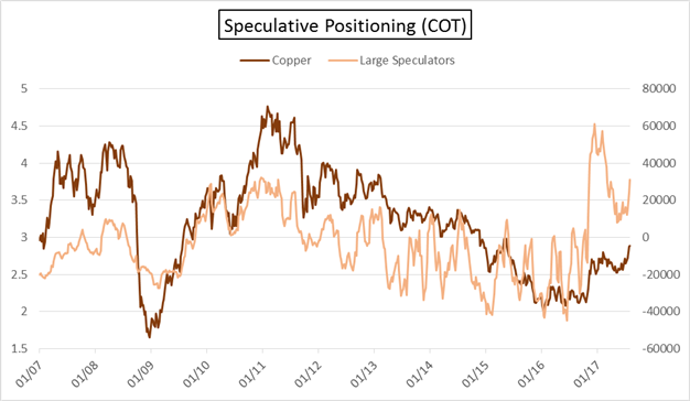 COT: Crude Oil Speculative Long Swelling (Again), More CAD Buyers, EUR Sellers