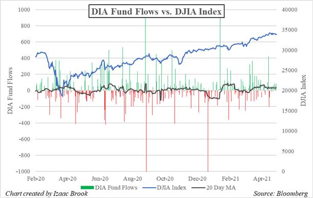 DIA, DIA ETF, DIA ETF Fund Flows