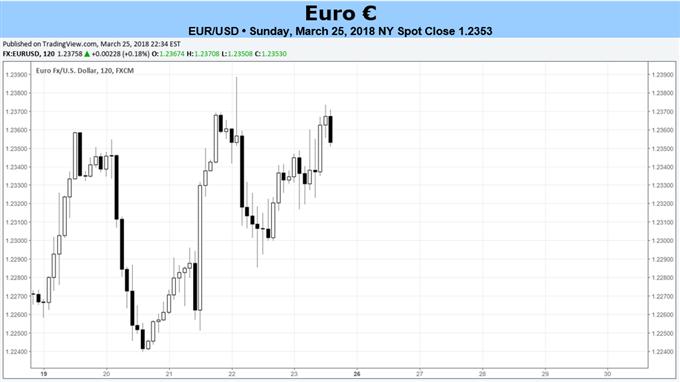 El euro espera una semana más tranquila antes de las vacaciones de Pascua