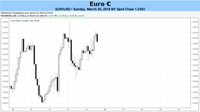 Euro Hopes for Quieter Week Ahead of Easter Holiday